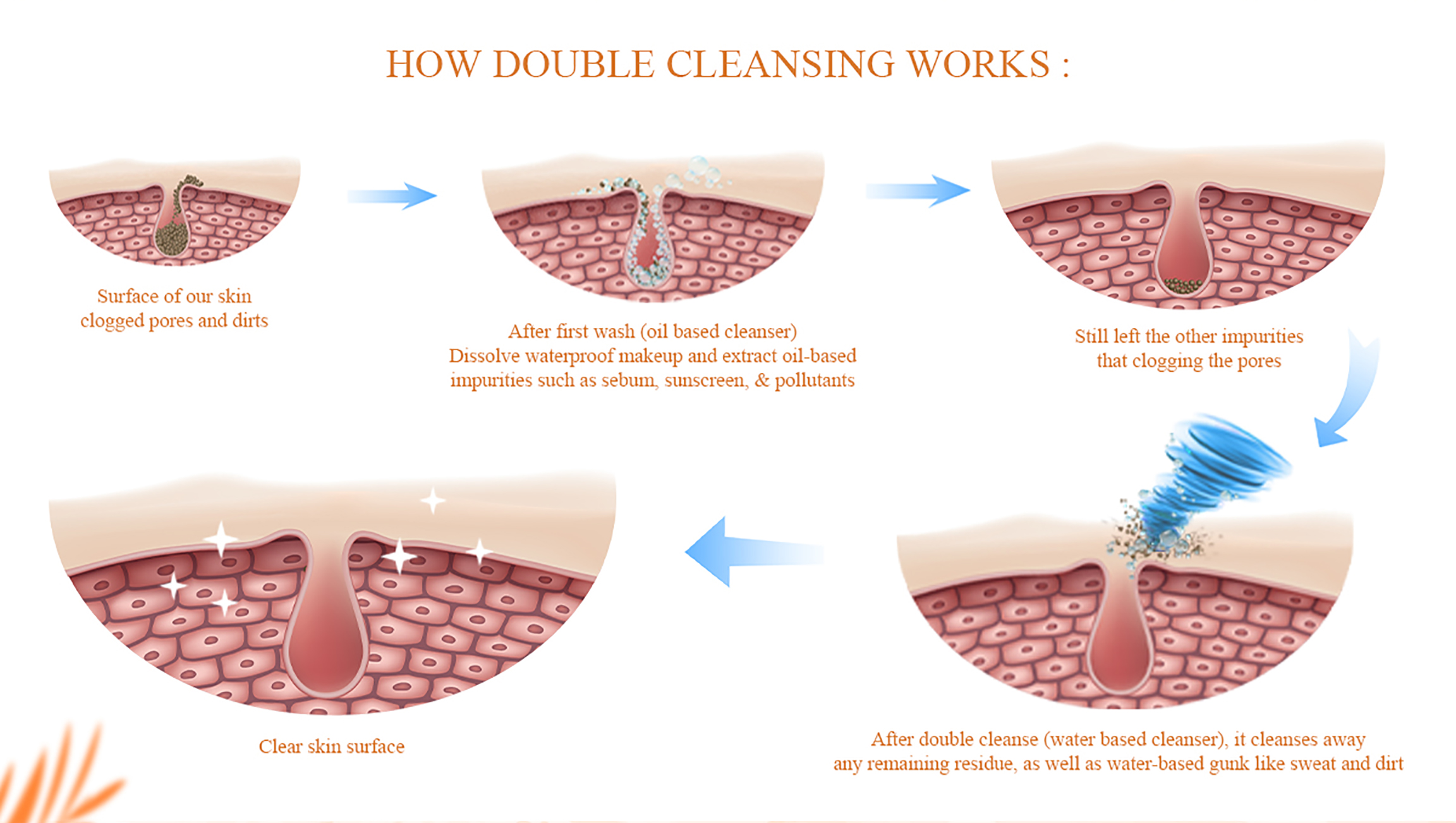 cleansing-how
